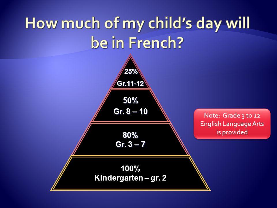 Note: Grade 3 to 12 English Language Arts is provided 25% 25%Gr.11-12 50% Gr. 8 – 10 80% Gr. 3 – 7 100% Kindergarten – gr. 2