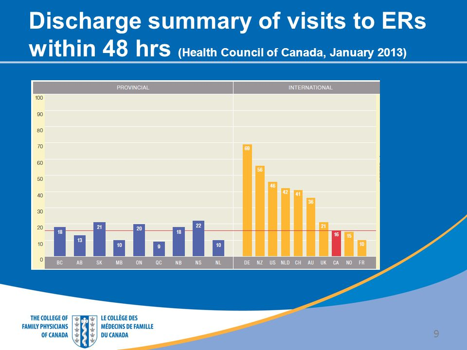 Discharge summary of visits to ERs within 48 hrs (Health Council of Canada, January 2013) 9
