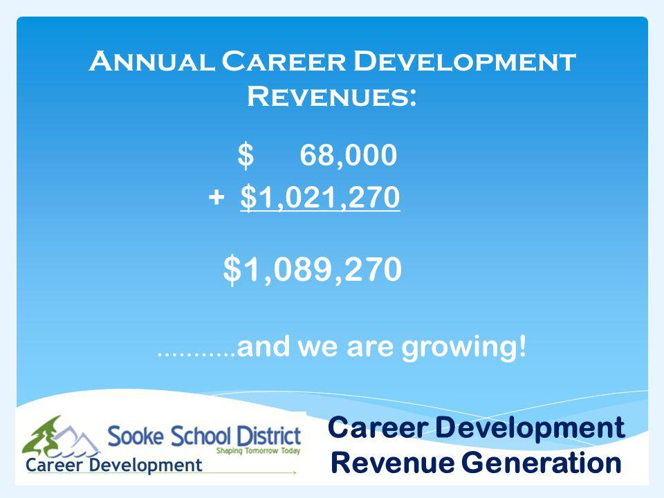 Annual Career Development Revenues: $ 68,000 + $1,021,270 $1,089,270 ………..