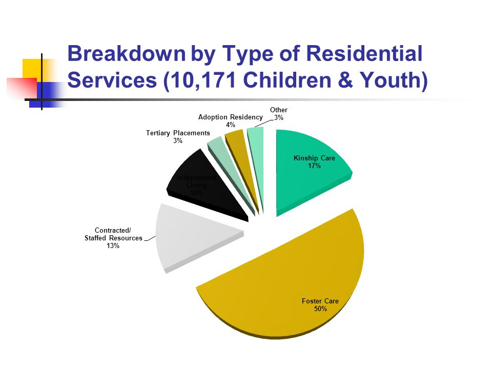 Breakdown by Type of Residential Services (10,171 Children & Youth)