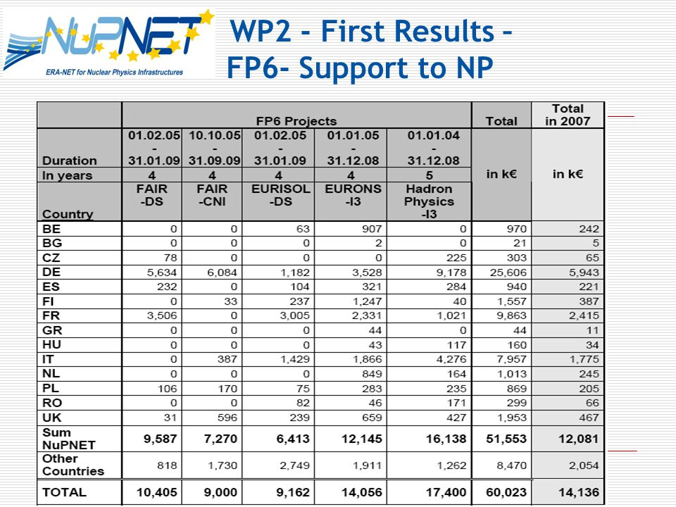 WP2 - First Results – FP6- Support to NP