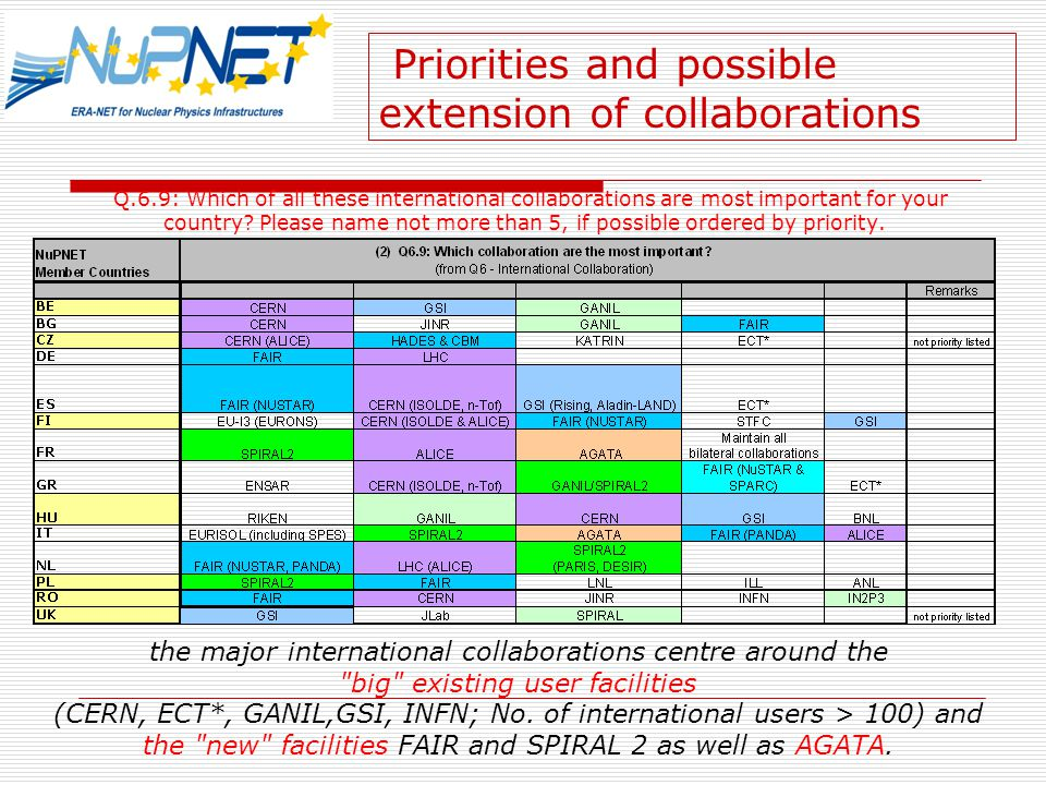 Priorities and possible extension of collaborations Q.6.9: Which of all these international collaborations are most important for your country.