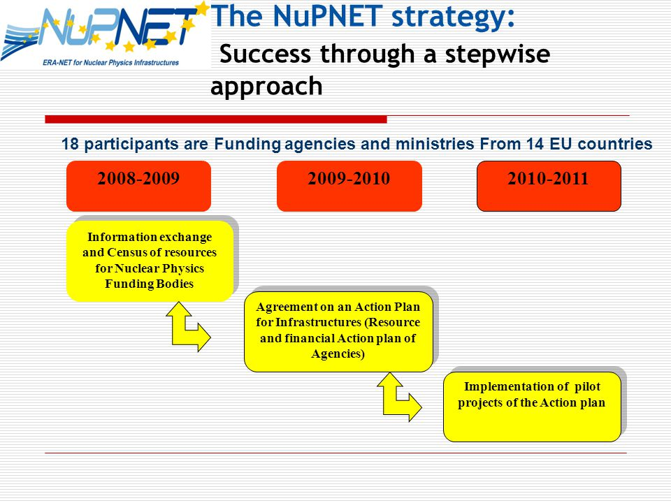The NuPNET strategy: Success through a stepwise approach Information exchange and Census of resources for Nuclear Physics Funding Bodies Agreement on an Action Plan for Infrastructures (Resource and financial Action plan of Agencies) Implementation of pilot projects of the Action plan participants are Funding agencies and ministries From 14 EU countries