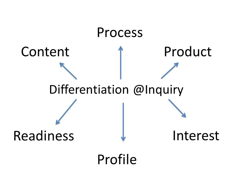 Differentiation @Inquiry Readiness Interest Profile Content Process Product