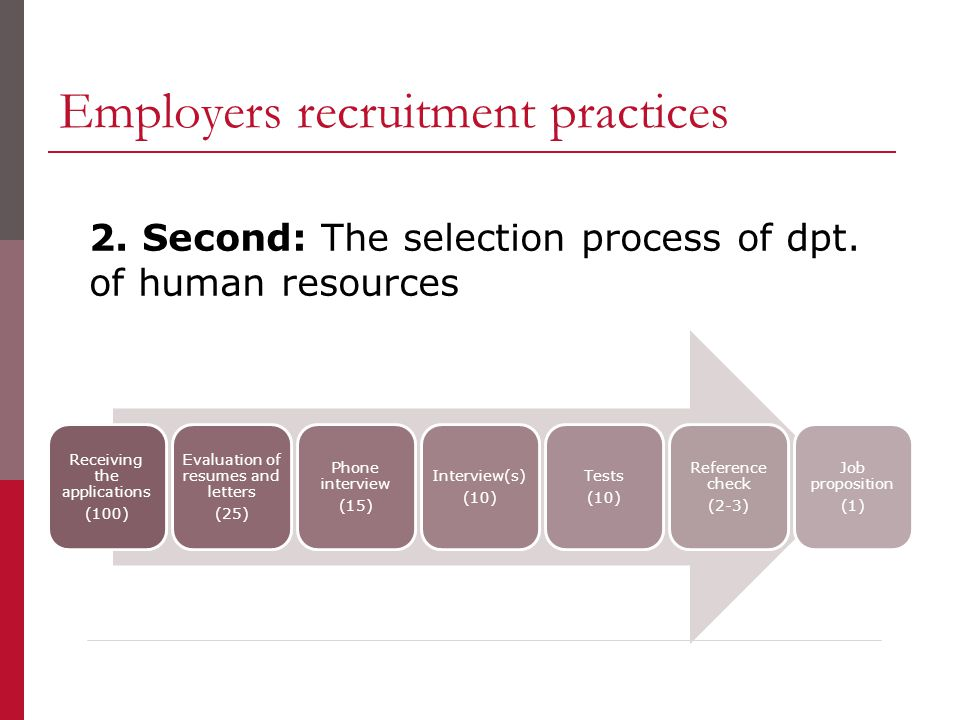 Employers recruitment practices Receiving the applications (100) Evaluation of resumes and letters (25) Phone interview (15) Interview(s) (10) Tests (10) Reference check (2-3) Job proposition (1) 2.