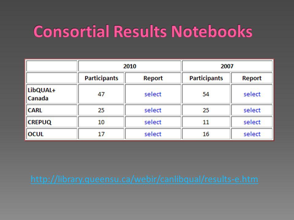 http://library.queensu.ca/webir/canlibqual/results-e.htm