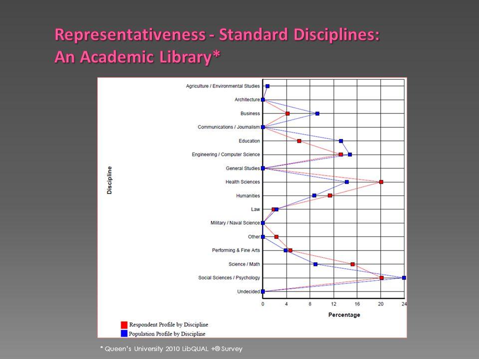 * Queen's University 2010 LibQUAL +® Survey