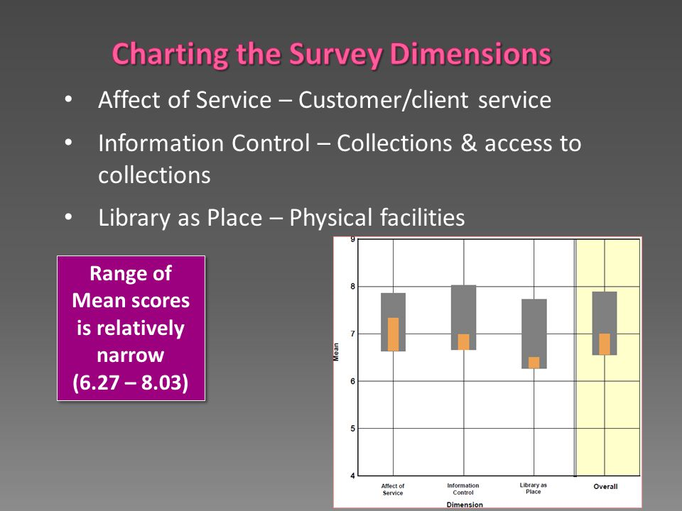 Range of Mean scores is relatively narrow (6.27 – 8.03) Range of Mean scores is relatively narrow (6.27 – 8.03) Affect of Service – Customer/client se