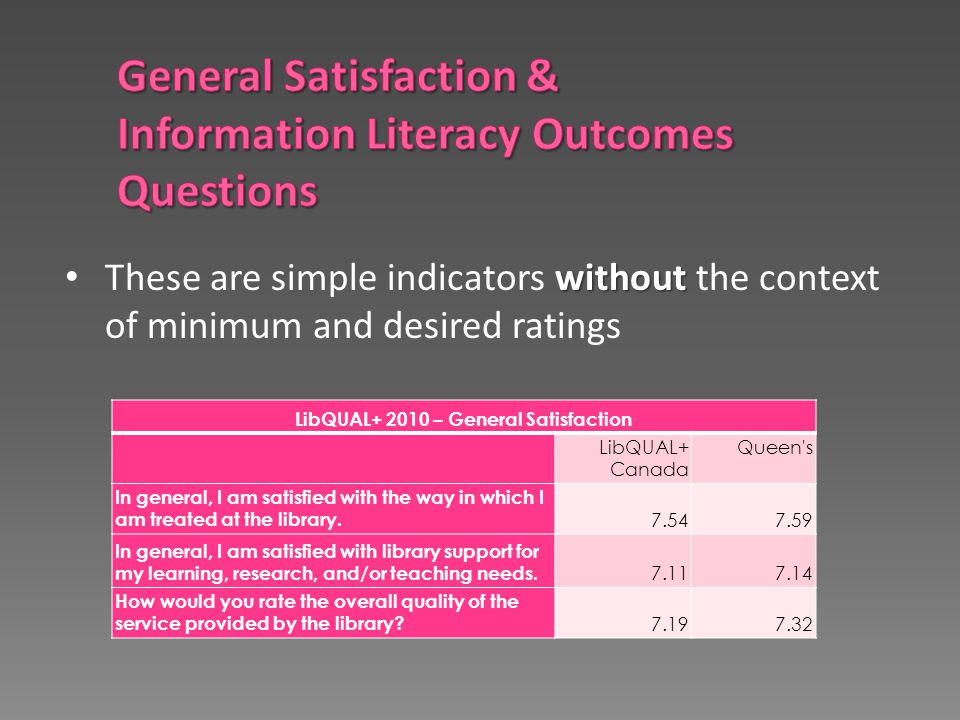 without These are simple indicators without the context of minimum and desired ratings LibQUAL+ 2010 – General Satisfaction LibQUAL+ Canada Queen's In