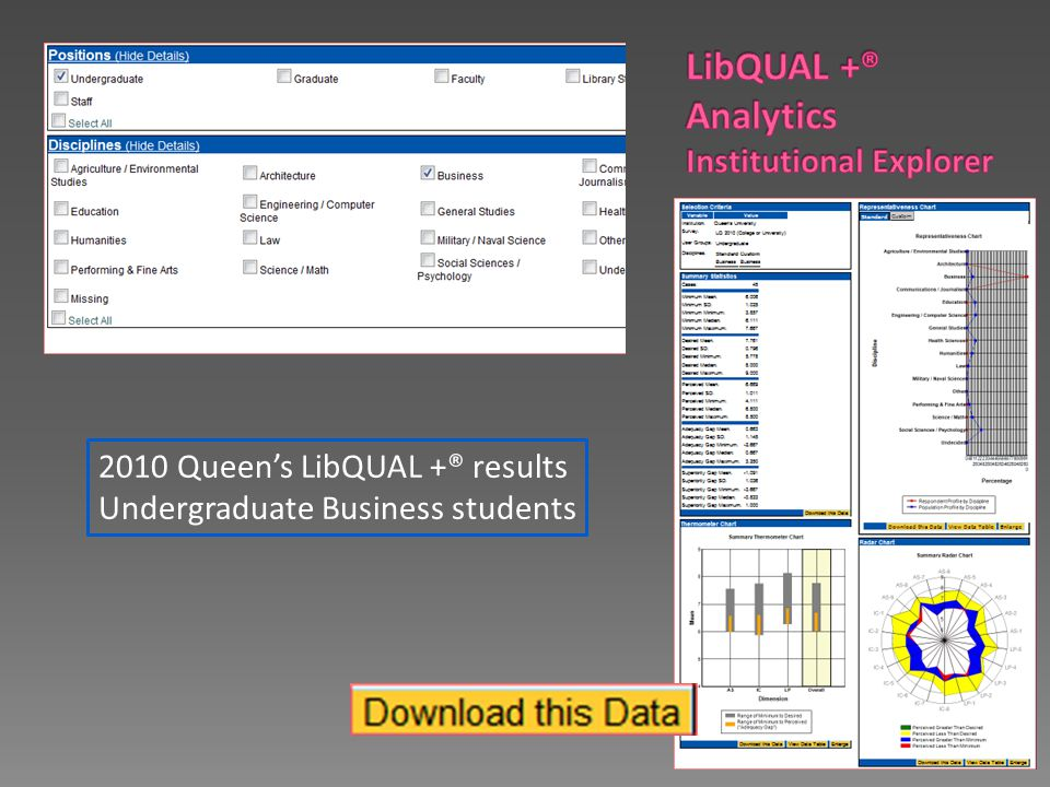 2010 Queen's LibQUAL +® results Undergraduate Business students