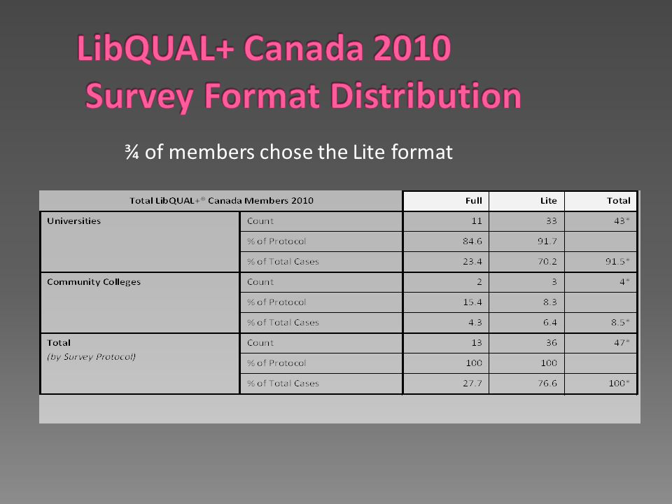 ¾ of members chose the Lite format
