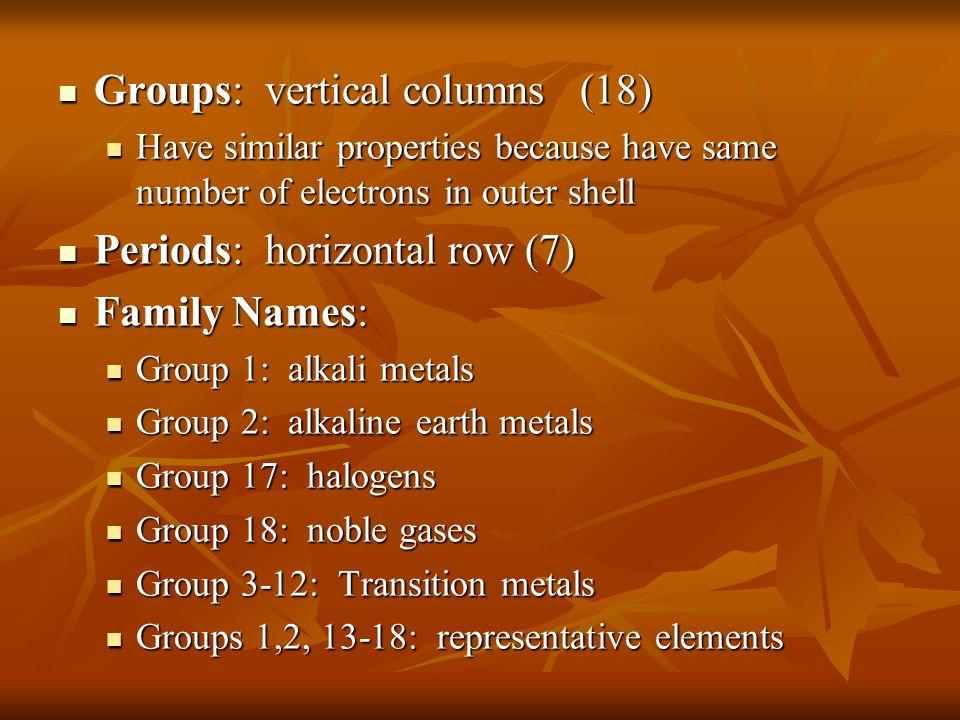 Melting Points for halogens Element Melting Point (K) Fluorine85 Chlorine238 Bromine332 Iodine457 Astatine610