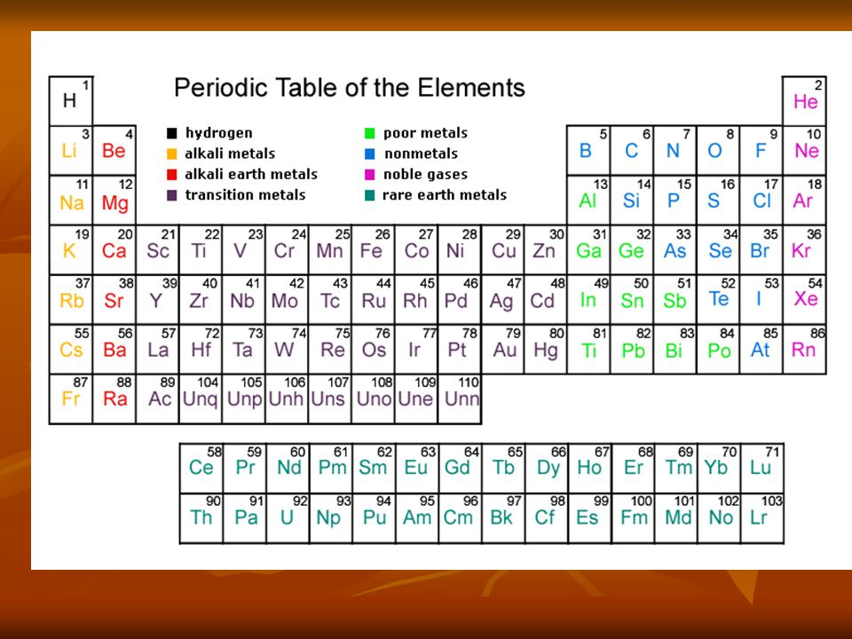 Alkali metal + water Li(s) + H 2 O (l)  LiOH(aq) + H 2 (g) Li(s) + H 2 O (l)  LiOH(aq) + H 2 (g) (Li + and OH - in solution) The metal reacts with water to form the hydroxide of the metal (strong base) and bubbles off hydrogen gas.