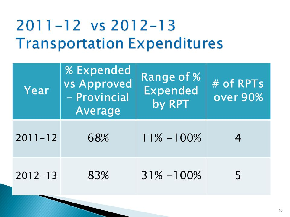 10 Year % Expended vs Approved – Provincial Average Range of % Expended by RPT # of RPTs over 90% 2011-12 68%11% -100%4 2012-13 83%31% -100%5