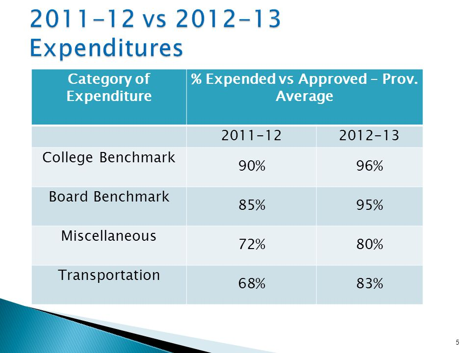 Category of Expenditure % Expended vs Approved – Prov.