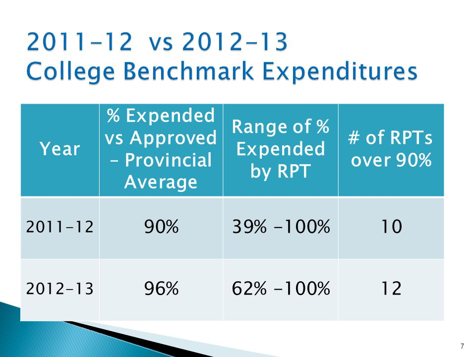 7 Year % Expended vs Approved – Provincial Average Range of % Expended by RPT # of RPTs over 90% 2011-12 90%39% -100%10 2012-13 96%62% -100%12