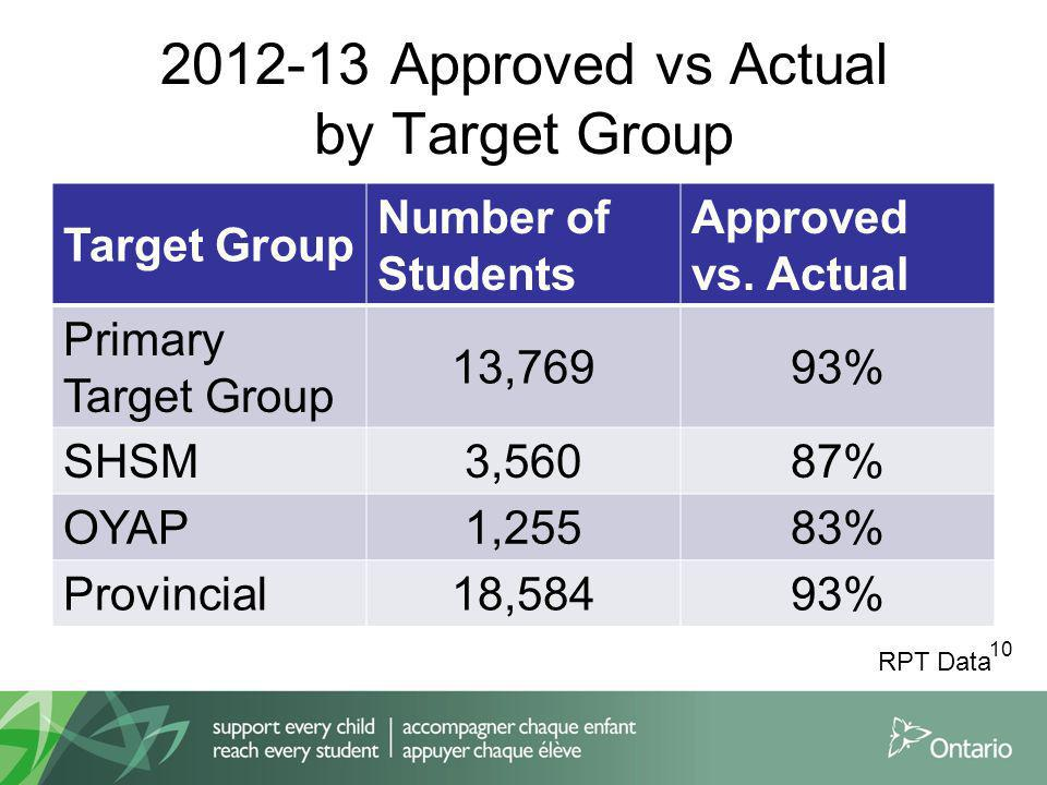 2012-13 Approved vs Actual by Target Group Target Group Number of Students Approved vs.