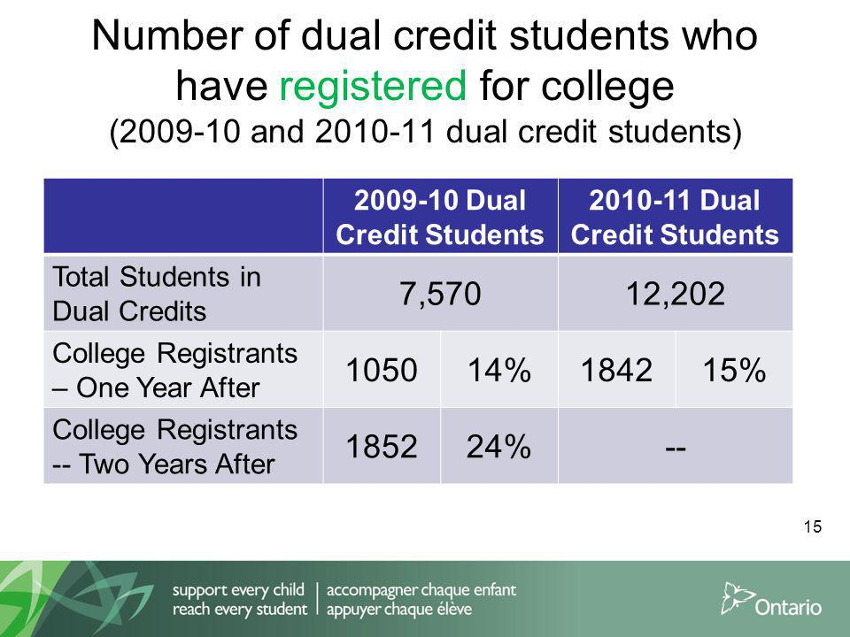 Number of dual credit students who have registered for college (2009-10 and 2010-11 dual credit students) 2009-10 Dual Credit Students 2010-11 Dual Credit Students Total Students in Dual Credits 7,57012,202 College Registrants – One Year After 105014%184215% College Registrants -- Two Years After 185224%-- 15