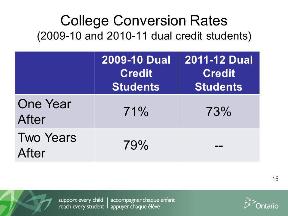 College Conversion Rates (2009-10 and 2010-11 dual credit students) 2009-10 Dual Credit Students 2011-12 Dual Credit Students One Year After 71%73% Two Years After 79%-- 16
