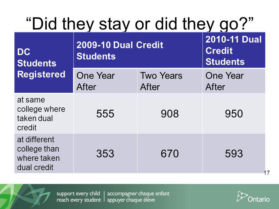 Did they stay or did they go? DC Students Registered 2009-10 Dual Credit Students 2010-11 Dual Credit Students One Year After Two Years After One Year After at same college where taken dual credit 555908950 at different college than where taken dual credit 353670593 17