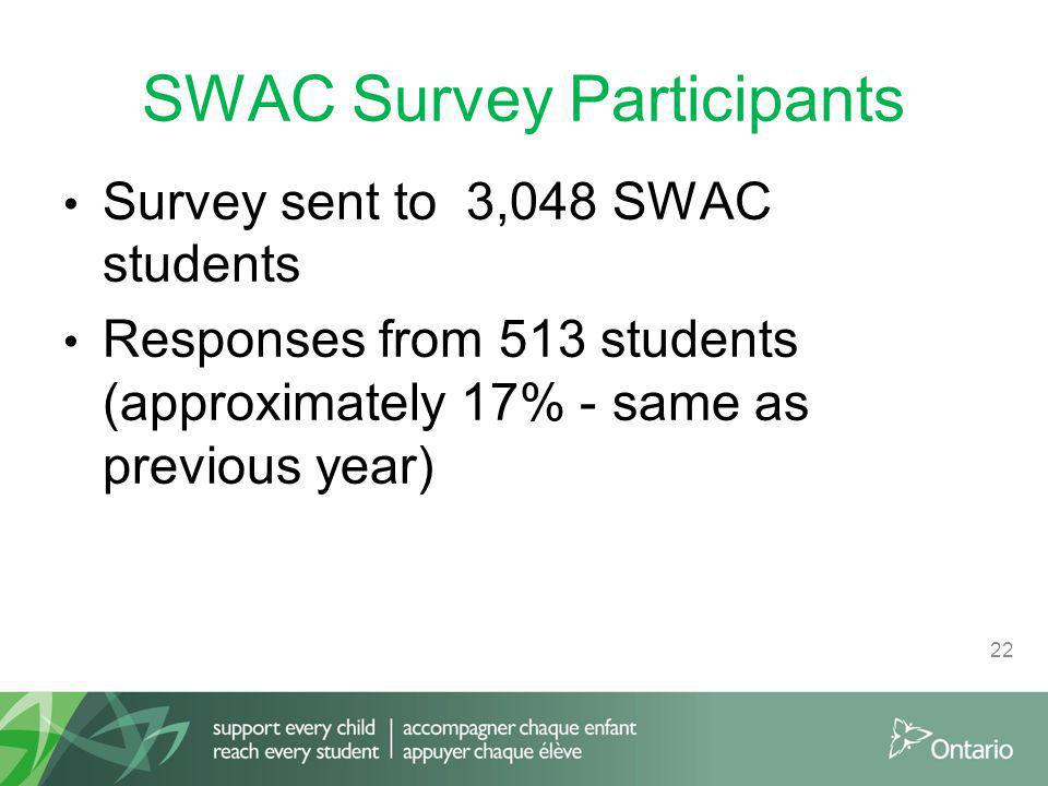 SWAC Survey Participants Survey sent to 3,048 SWAC students Responses from 513 students (approximately 17% - same as previous year) 22