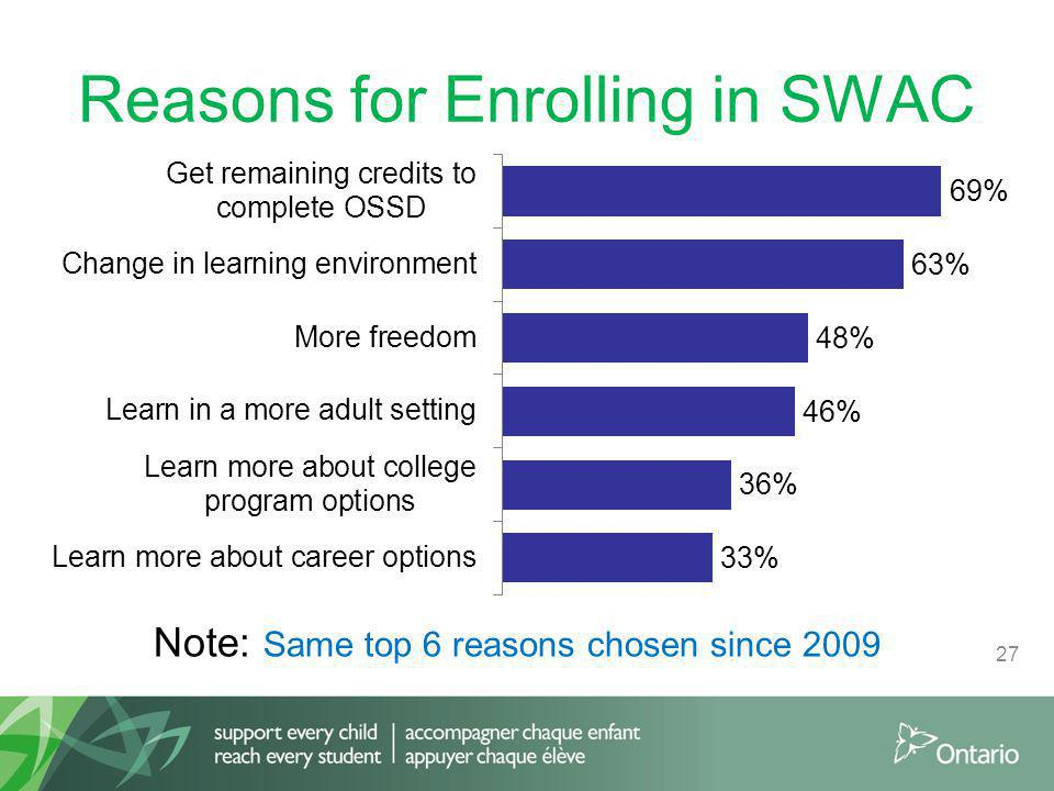 Reasons for Enrolling in SWAC 27 Note: Same top 6 reasons chosen since 2009