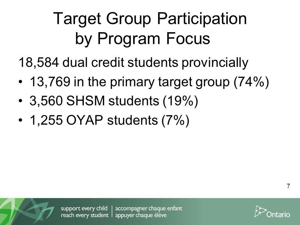 Target Group Participation by Program Focus 18,584 dual credit students provincially 13,769 in the primary target group (74%) 3,560 SHSM students (19%) 1,255 OYAP students (7%) 7