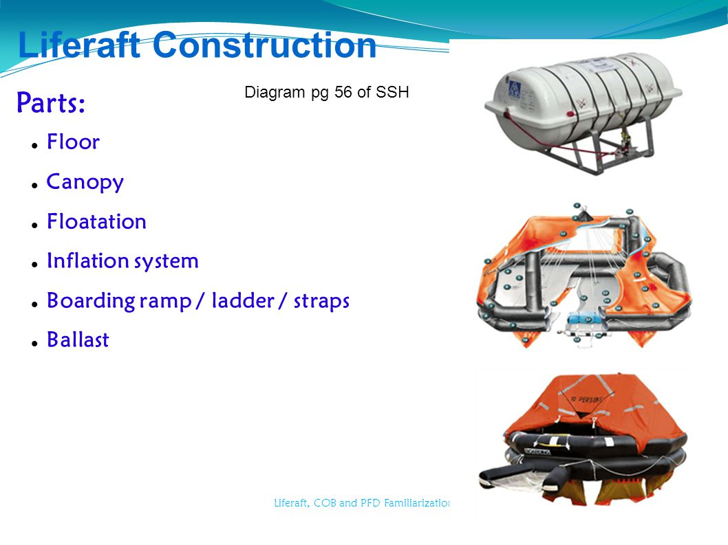 Liferaft, COB and PFD Familiarization Liferaft Construction Parts: Floor Canopy Floatation Inflation system Boarding ramp / ladder / straps Ballast Di