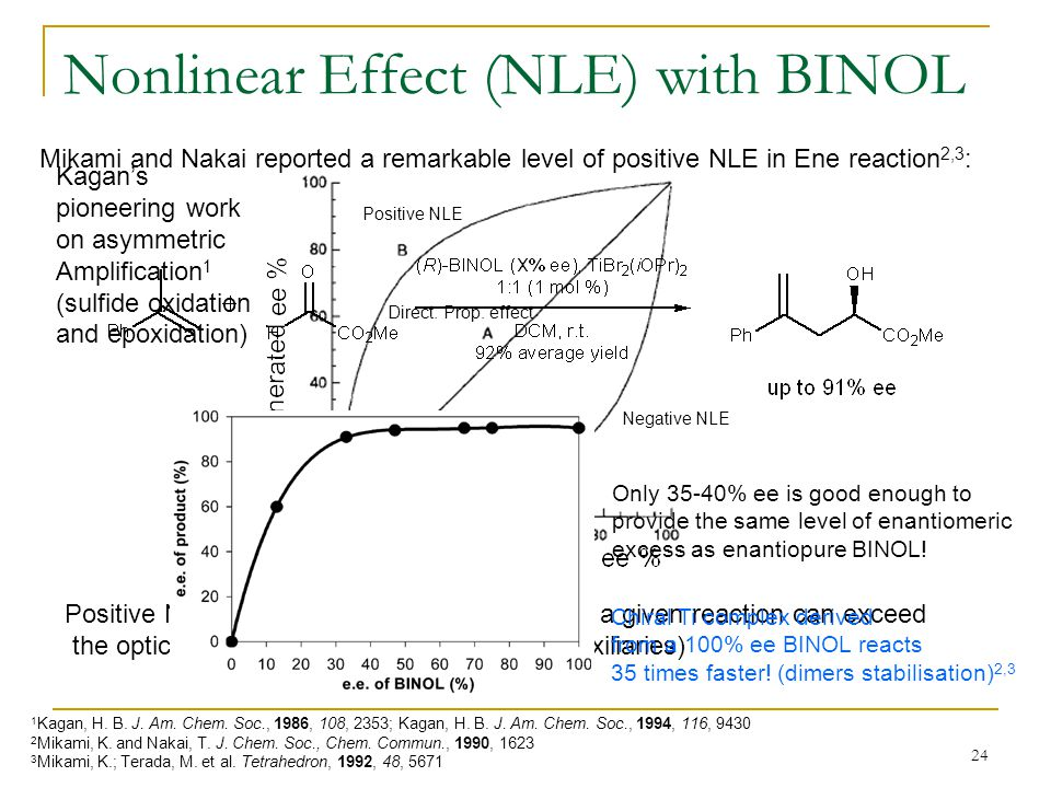 24 Nonlinear Effect (NLE) with BINOL Positive NLE: Optical purity of the products of a given reaction can exceed the optical purity of the catalysts (or chiral auxiliaries) Direct.