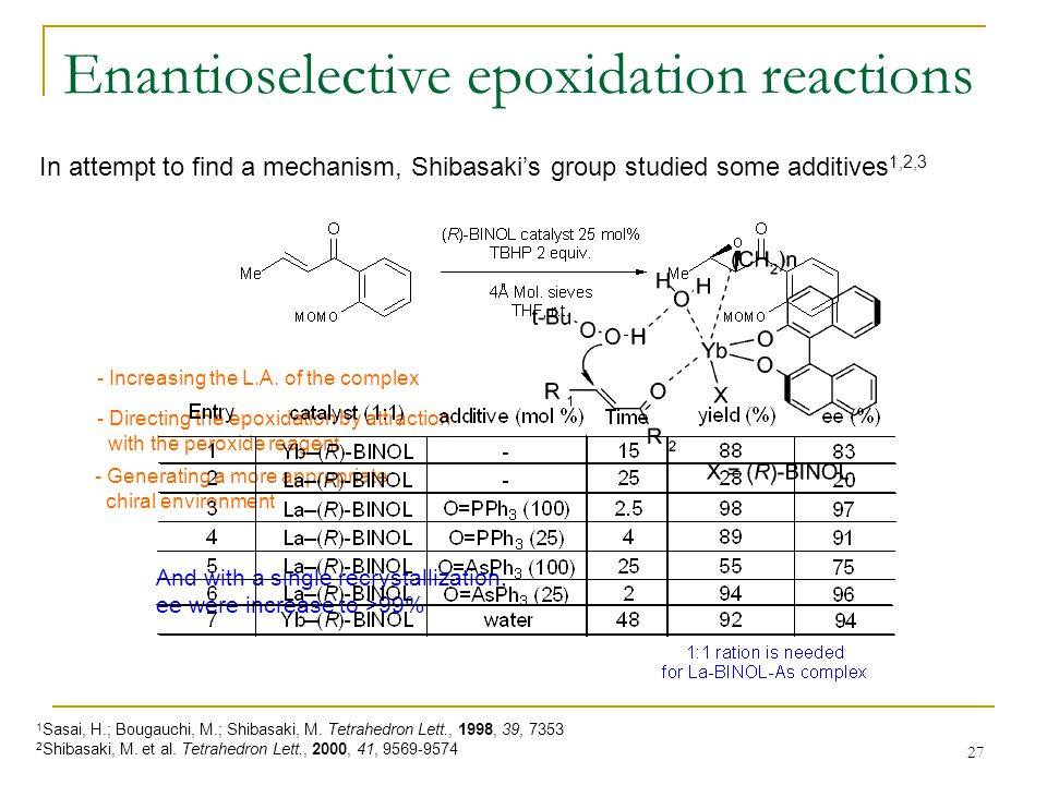 27 In attempt to find a mechanism, Shibasaki's group studied some additives 1,2,3 1 Sasai, H.; Bougauchi, M.; Shibasaki, M.