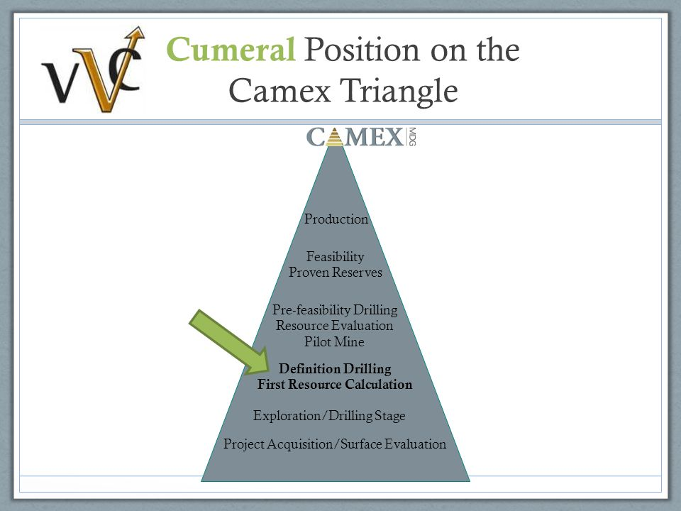 Cumeral Position on the Camex Triangle Project Acquisition/Surface Evaluation Exploration/Drilling Stage Definition Drilling First Resource Calculation Pre-feasibility Drilling Resource Evaluation Pilot Mine Feasibility Proven Reserves Production Project Acquisition/Surface Evaluation Exploration/Drilling Stage Definition Drilling First Resource Calculation Pre-feasibility Drilling Resource Evaluation Pilot Mine Feasibility Proven Reserves Production