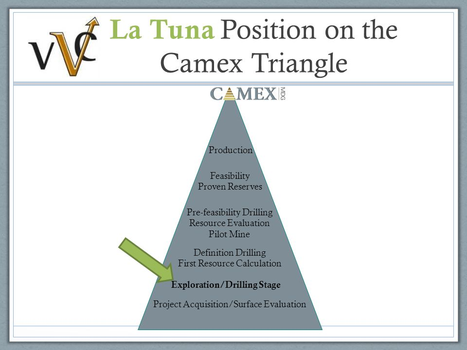 La Tuna Position on the Camex Triangle Project Acquisition/Surface Evaluation Exploration/Drilling Stage Definition Drilling First Resource Calculation Pre-feasibility Drilling Resource Evaluation Pilot Mine Feasibility Proven Reserves Production Project Acquisition/Surface Evaluation Exploration/Drilling Stage Definition Drilling First Resource Calculation Pre-feasibility Drilling Resource Evaluation Pilot Mine Feasibility Proven Reserves Production