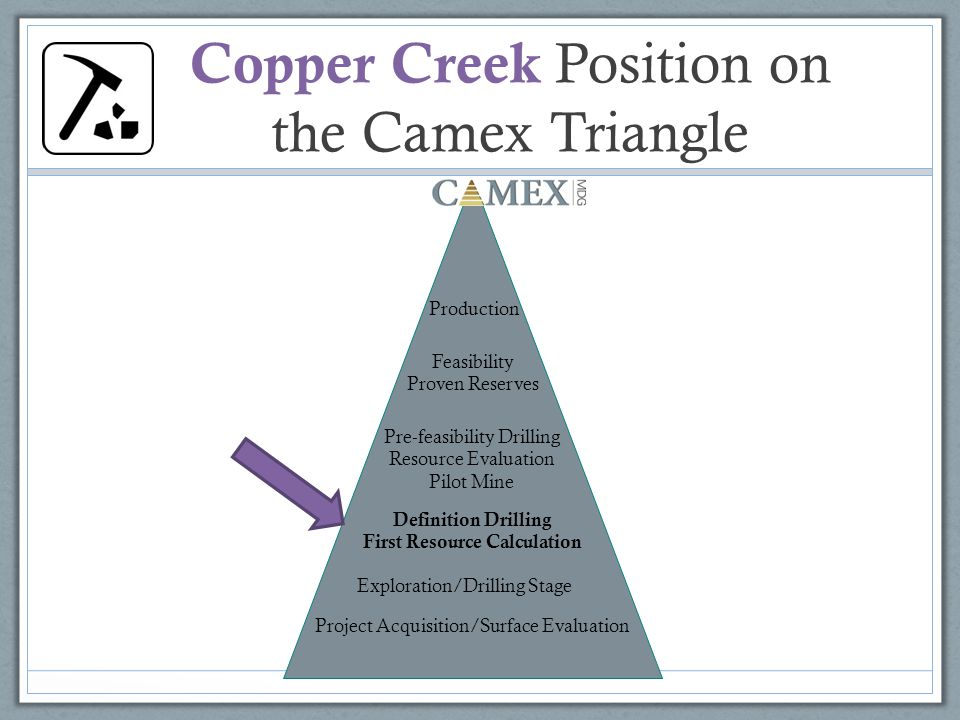 Copper Creek Position on the Camex Triangle Project Acquisition/Surface Evaluation Exploration/Drilling Stage Definition Drilling First Resource Calculation Pre-feasibility Drilling Resource Evaluation Pilot Mine Feasibility Proven Reserves Production