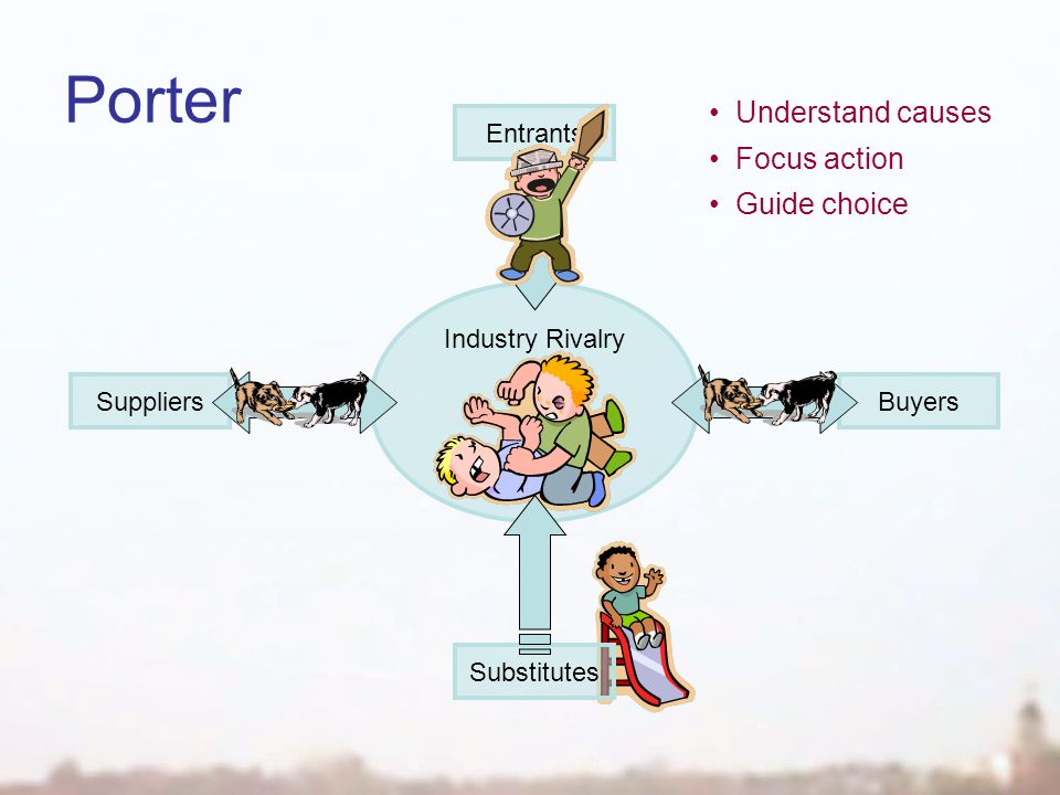 Entrants Substitutes SuppliersBuyers Porter Understand causes Focus action Guide choice