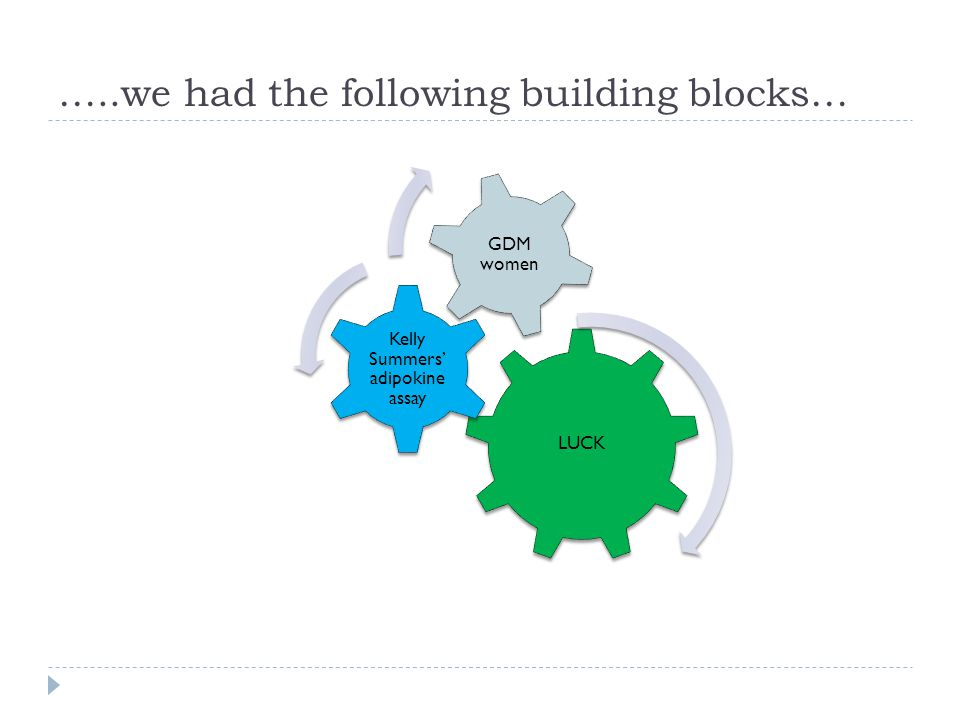 …..we had the following building blocks… LUCK Kelly Summers' adipokine assay GDM women