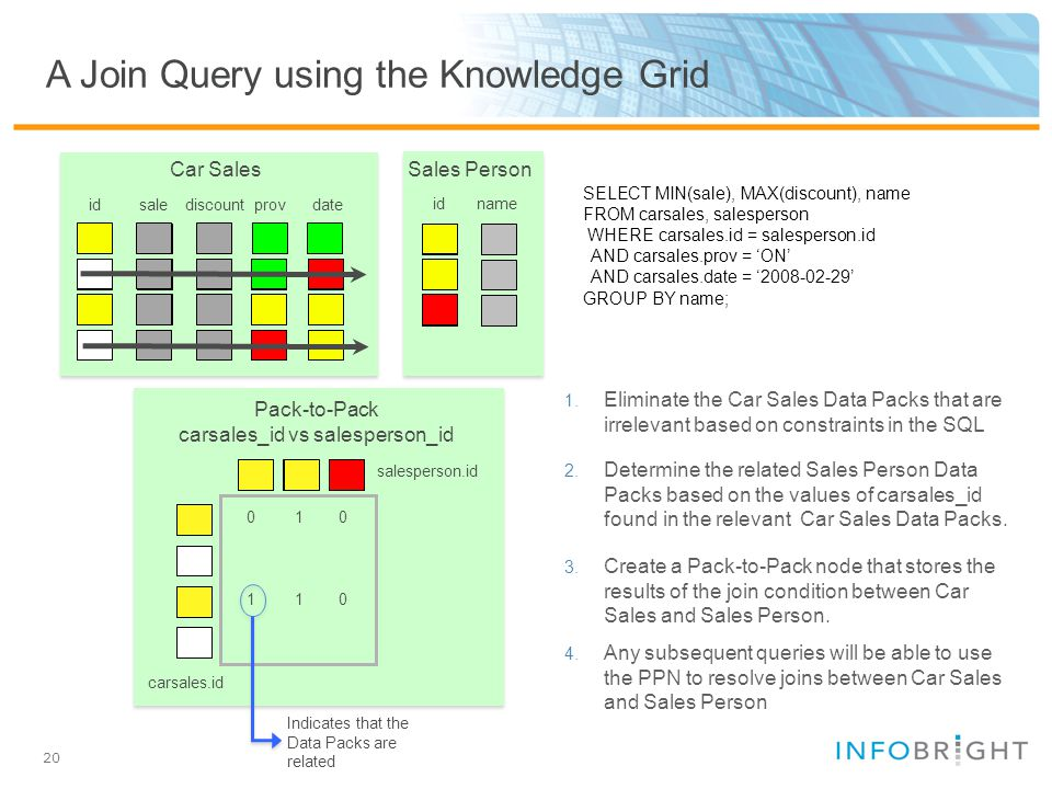 20 A Join Query using the Knowledge Grid SELECT MIN(sale), MAX(discount), name FROM carsales, salesperson WHERE carsales.id = salesperson.id AND carsales.prov = 'ON' AND carsales.date = '2008-02-29' GROUP BY name; Car Sales idsalediscountprovdate Sales Person idname 1.