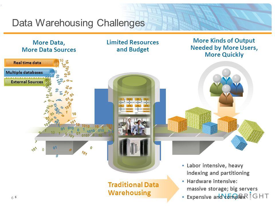 6 Data Warehousing Challenges.