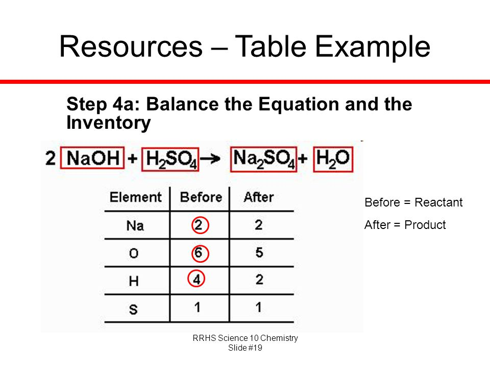 RRHS Science 10 Chemistry Slide #19 Resources – Table Example Before = Reactant After = Product Step 4a: Balance the Equation and the Inventory