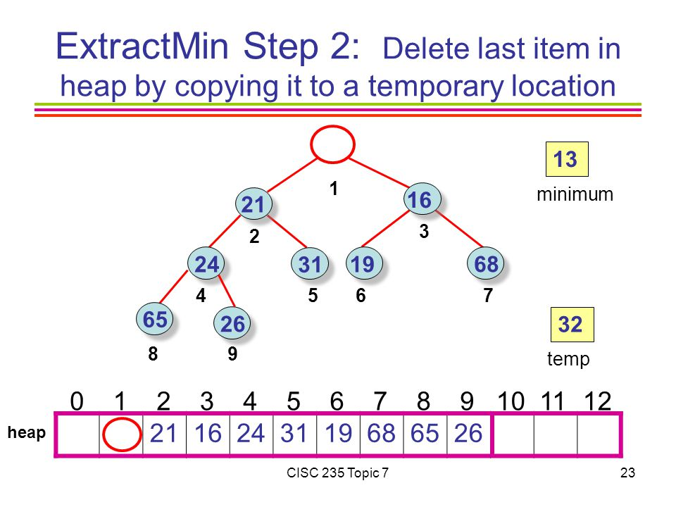 CISC 235 Topic minimum heap 32 temp ExtractMin Step 2: Delete last item in heap by copying it to a temporary location