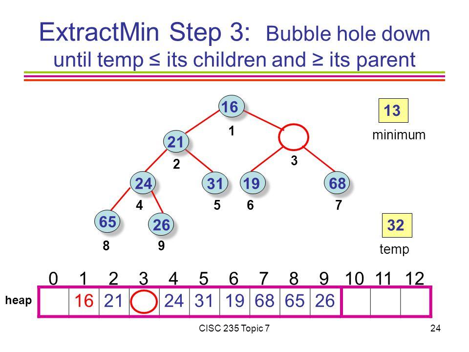 CISC 235 Topic 724 68 16 21 24 65 31 19 26 1621243119686526 0 1 2 3 4 5 6 7 8 9101112 1 3 2 7564 89 13 minimum heap 32 temp ExtractMin Step 3: Bubble hole down until temp ≤ its children and ≥ its parent