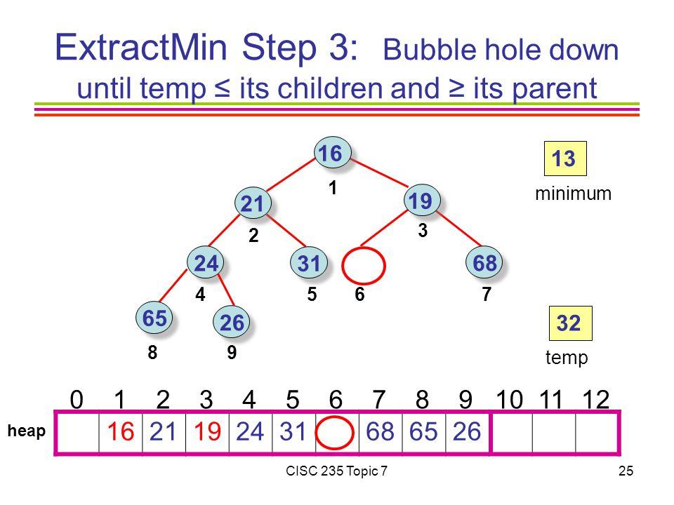 CISC 235 Topic 725 68 16 21 24 65 31 19 26 1621192431686526 0 1 2 3 4 5 6 7 8 9101112 1 3 2 7564 89 13 minimum heap 32 temp ExtractMin Step 3: Bubble hole down until temp ≤ its children and ≥ its parent
