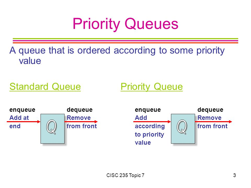 CISC 235 Topic 73 Priority Queues A queue that is ordered according to some priority value Standard Queue Priority Queue enqueue dequeueenqueue dequeue Add at RemoveAdd Remove end from frontaccording from front to priority value
