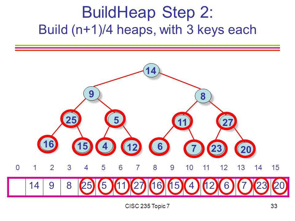CISC 235 Topic 733 BuildHeap Step 2: Build (n+1)/4 heaps, with 3 keys each 14 9 825 511271615 412 6 72320 0 1 2 3 4 5 6 7 8 9101112131415 14 9 25 16 5 15 4 8 11 6 27 723 12 20