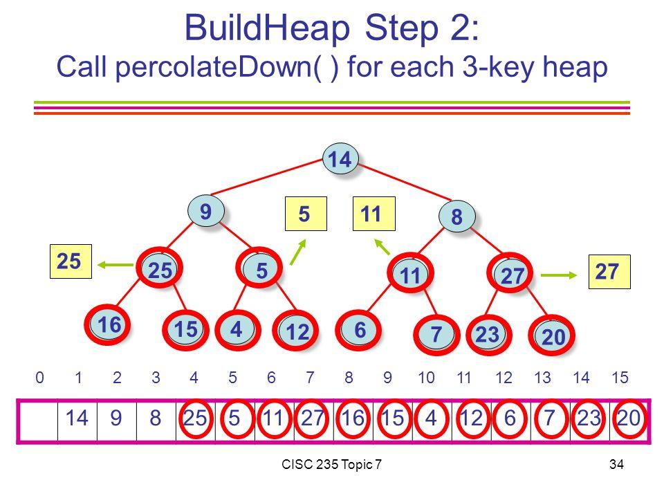 CISC 235 Topic 734 BuildHeap Step 2: Call percolateDown( ) for each 3-key heap 14 9 825 511271615 412 6 72320 0 1 2 3 4 5 6 7 8 9101112131415 14 9 25 16 5 15 4 8 11 6 27 723 12 20 27 25 511