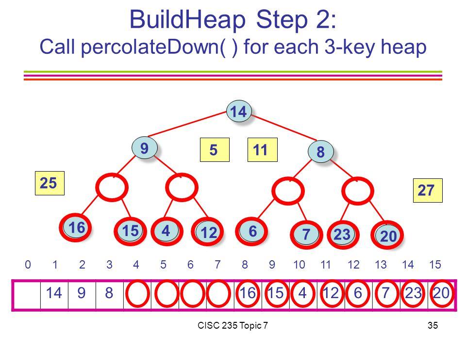 CISC 235 Topic 735 BuildHeap Step 2: Call percolateDown( ) for each 3-key heap 14 9 8 1615 412 6 72320 0 1 2 3 4 5 6 7 8 9101112131415 14 9 16 15 4 8 6 723 12 20 27 25 511
