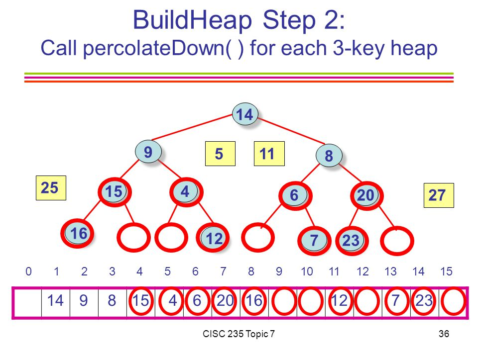 CISC 235 Topic 736 BuildHeap Step 2: Call percolateDown( ) for each 3-key heap
