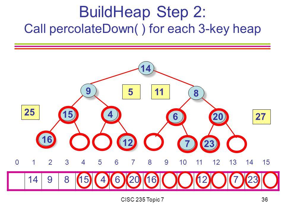 CISC 235 Topic 736 BuildHeap Step 2: Call percolateDown( ) for each 3-key heap 14 9 815 4 62016 12 723 0 1 2 3 4 5 6 7 8 9101112131415 14 9 16 15 4 8 6 723 12 20 27 25 511