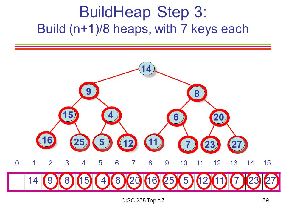 CISC 235 Topic 739 BuildHeap Step 3: Build (n+1)/8 heaps, with 7 keys each 14 9 815 4 6201625 51211 72327 0 1 2 3 4 5 6 7 8 9101112131415 14 9 16 15 4 8 6 723 12 20 25 27 11 5