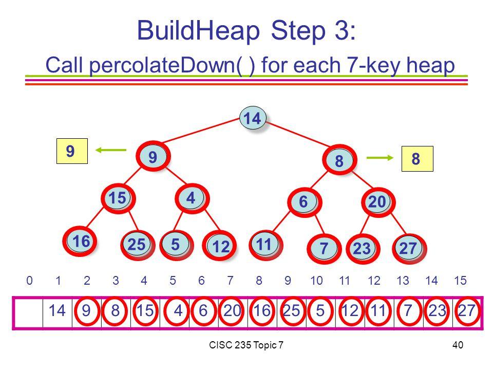 CISC 235 Topic 740 BuildHeap Step 3: Call percolateDown( ) for each 7-key heap 14 9 815 4 6201625 51211 72327 0 1 2 3 4 5 6 7 8 9101112131415 14 9 16 15 4 8 6 723 12 20 25 27 11 5 8 9