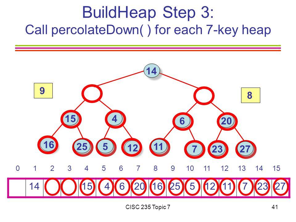 CISC 235 Topic 741 BuildHeap Step 3: Call percolateDown( ) for each 7-key heap 14 15 4 6201625 51211 72327 0 1 2 3 4 5 6 7 8 9101112131415 14 16 15 4 6 723 12 20 25 27 11 5 8 9